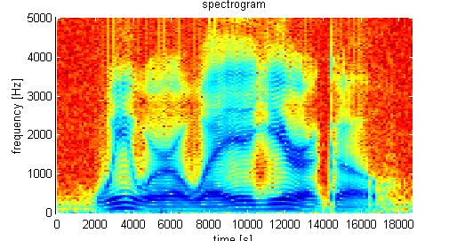 Speech Analysis frequency-domain The spectrogram: The