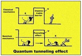 量子穿隧效應 ( Quantum Tunneling ) thick potential barrier The Y function inside the barrier x exp[ 2m(