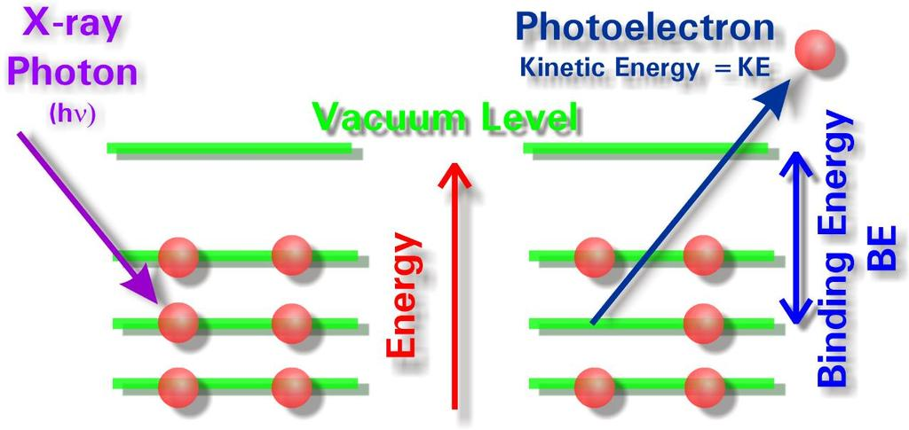 Energy (BE) (plus a bit) it is ejected from the atom with a Kinetic Energy (KE) equal to the