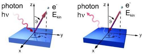 Inversed Photoemission Spectroscopy UPS