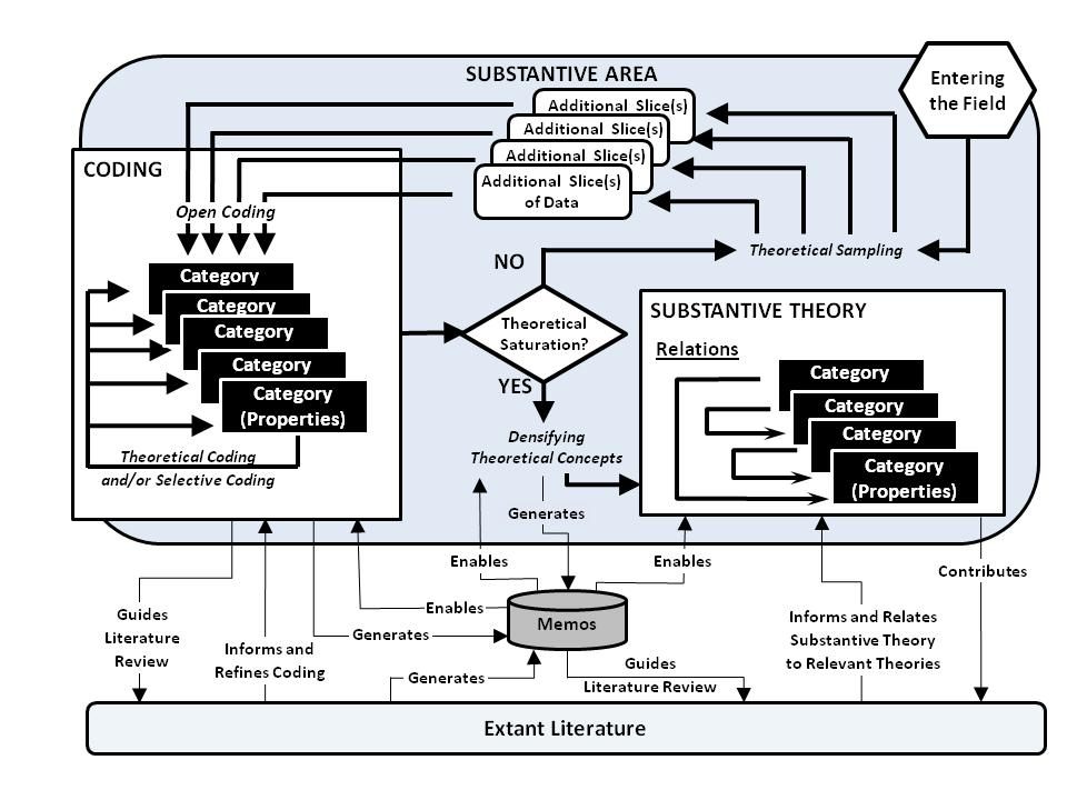 extant literature does not emerge only from the grounded theory but also coding process and memos. Figure 3: Grounded Theory s Building Process Model Updated by Fernandez Source: Fernandez (2004, p.