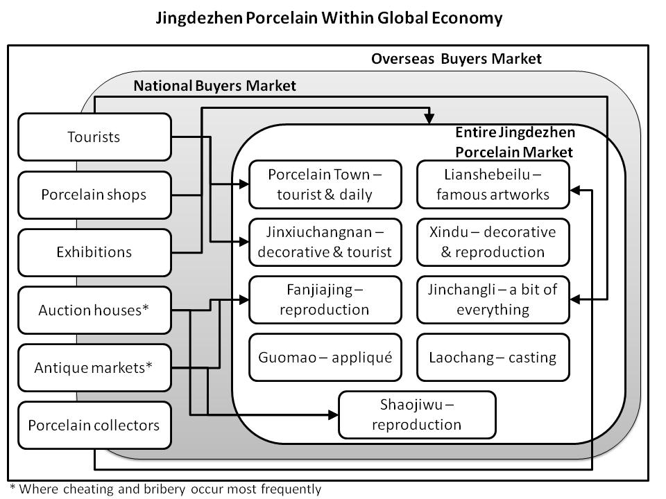 5.1.1 Globalisation of the Economy and the Market Figure 10: Jingdezhen Porcelain Within Global Economy This figure presents Jingdezhen s porcelain cluster within the present globalised economy.