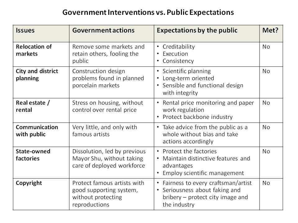 5.1.4 Government Intervention Figure13: Government Intervention vs. Public Expectations In Figure 12, the government seems to not have a positive influence on Jingdezhen s porcelain industry.
