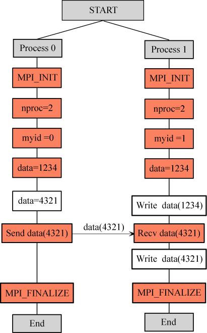 communicator communicator program main implicit none integer myid,nprocs,ierr integer data call MPI_INIT(ierr)