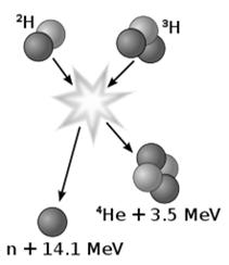 "Nuclear Fusion The process by which two or more atomic nuclei join together, or ""fuse"", to form"