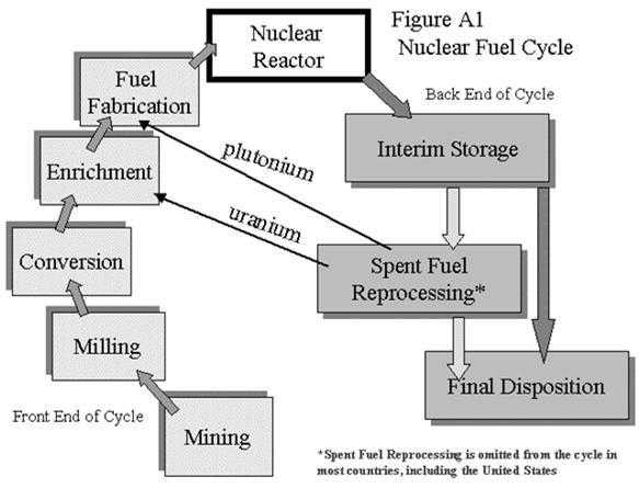 Nuclear Fuel Cycle Handling Nuclear Waste Waste Reprocessing Recondition for further use as fuel Separates usable elements (uranium, plutonium) from spent nuclear reactor fuels Usable
