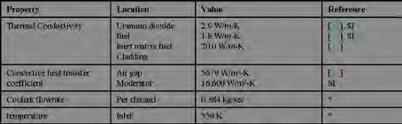 21 Technical Articles x10-2 w/o respectively. Table 3 shows the resulting composition of the uranium and inert matrix fuels at beginning of life. Natural boron and erbium were used. Figure 3.