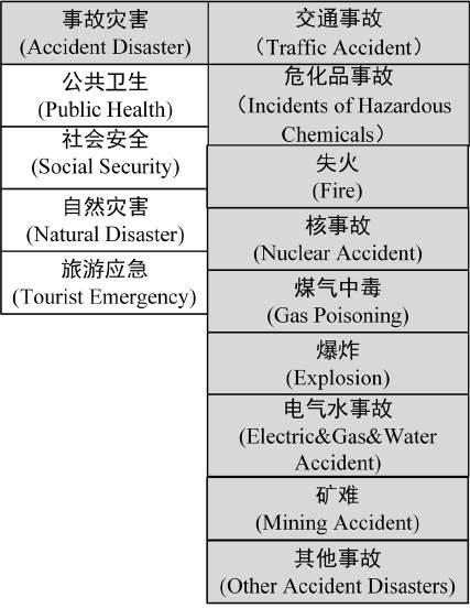Accident Disaster can be regarded as a concept that has nine sub classes, each one of them is a unique concept as well.