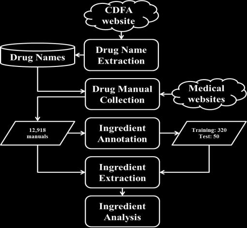 drugs in herbal medicine, and there is hardly any publicly available electronic drug knowledge base. 3 Method Figure 1 shows the overview of our preliminary drug ingredient analysis system.