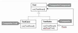 public abstract void run(testresult result); //composite Leaf public abstract class TestCase extends Assert implements Test { public void run(testresult result) { result.