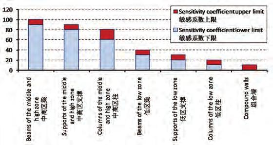 Figure 7. Result of member sensitivity analysis in 1st and 2nd buildings (Source: Jiemin Ding) 图 7. 1-2 号楼构件敏感性分析结果 ( 来源 : 丁洁明 ) Figure 8.