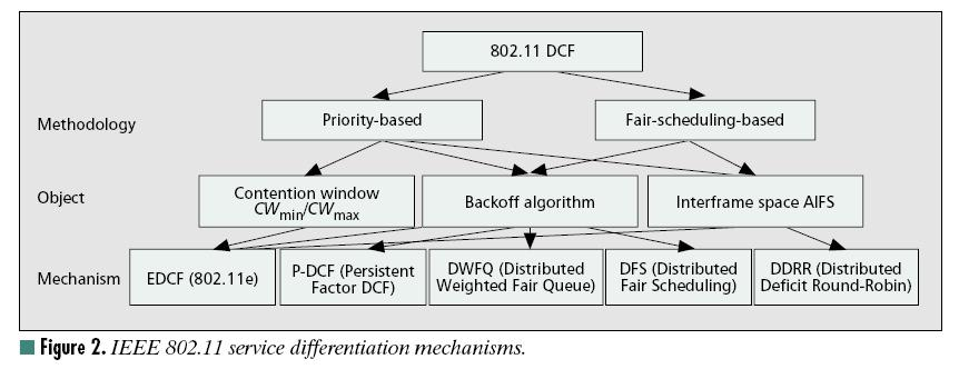 QoS in WLAN (1) Service differentiation A SURVEY OF QUALITY OF SERVICE IN
