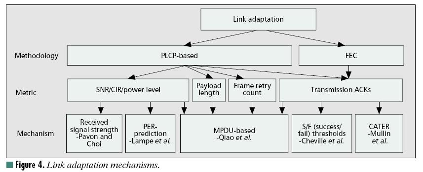 Link adaptation QoS in WLAN (2) A SURVEY OF QUALITY OF SERVICE IN