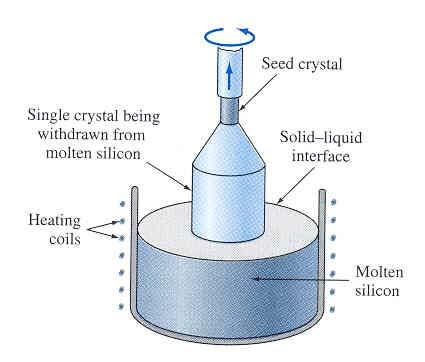 Czochralski Process This method is used to produce single crystal of silicon for electronic wafers.