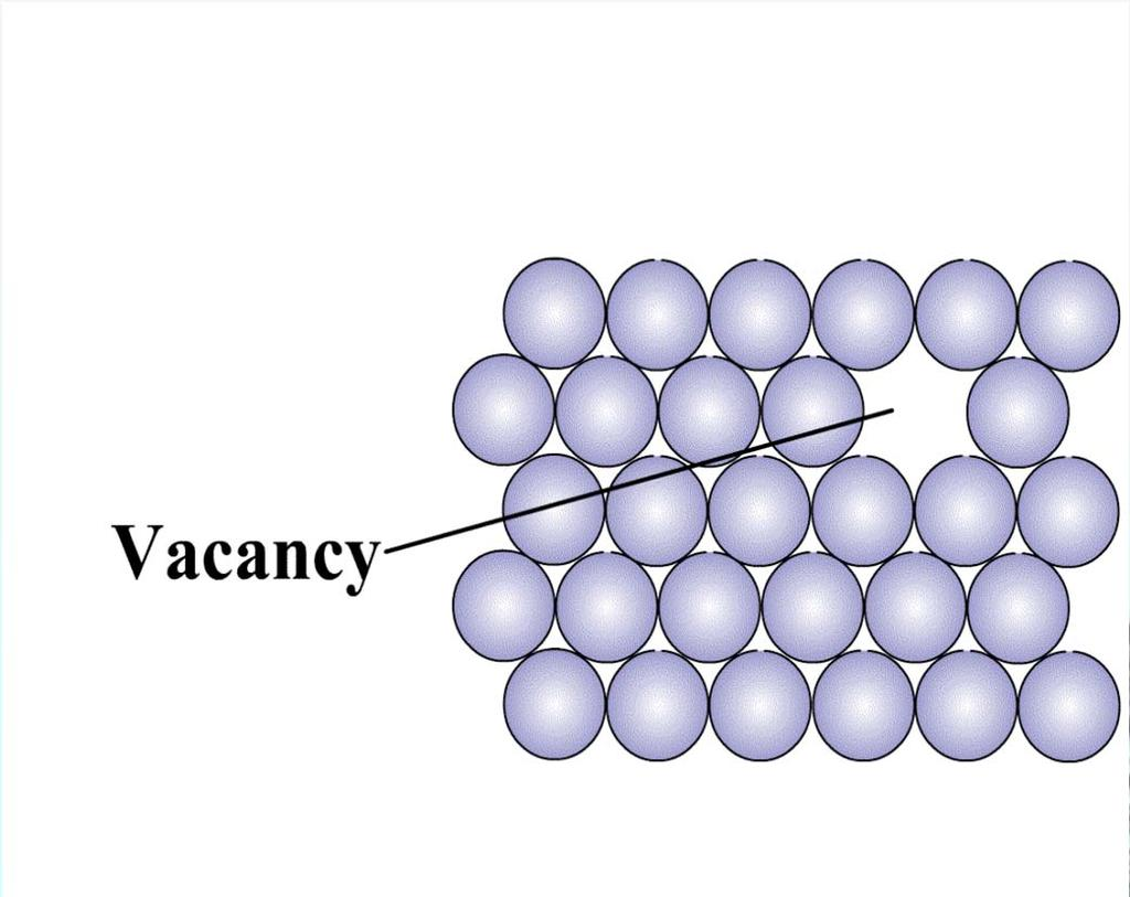 Point Defects Vacancy Vacancy is formed due to a missing atom. Vacancy is formed (one in 10000 atoms) during crystallization or mobility of atoms. Energy of formation is 1 ev.