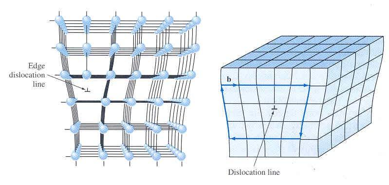 Edge Dislocation Created by insertion of extra half planes of atoms.