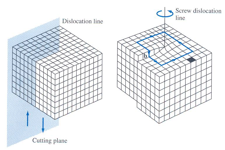 Screw Dislocation Created due to shear stresses applied to regions of a perfect crystal separated by