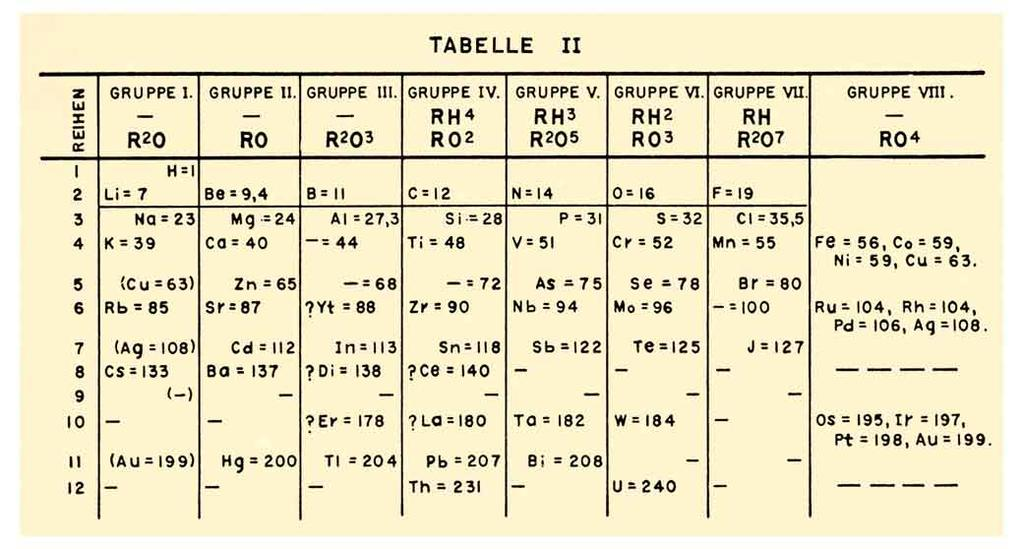7.10 The history of the periodic table ( 週期表 ) Figure 7.