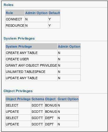 21: View the Exhibit and examine the privileges granted to the SL_REP user. The EMP table is owned by the SCOTT user. The SL_REP user executes the following command: SQL> GRANT SELECT ON scott.