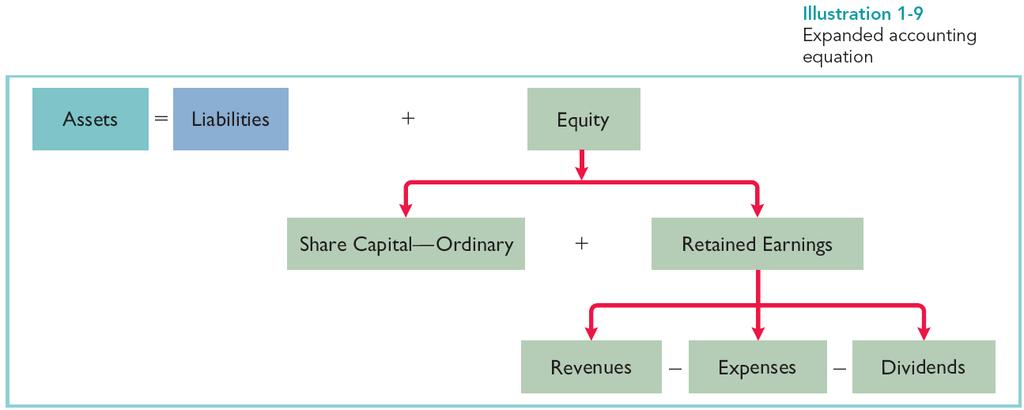 Using the Accounting Equation (3/3)