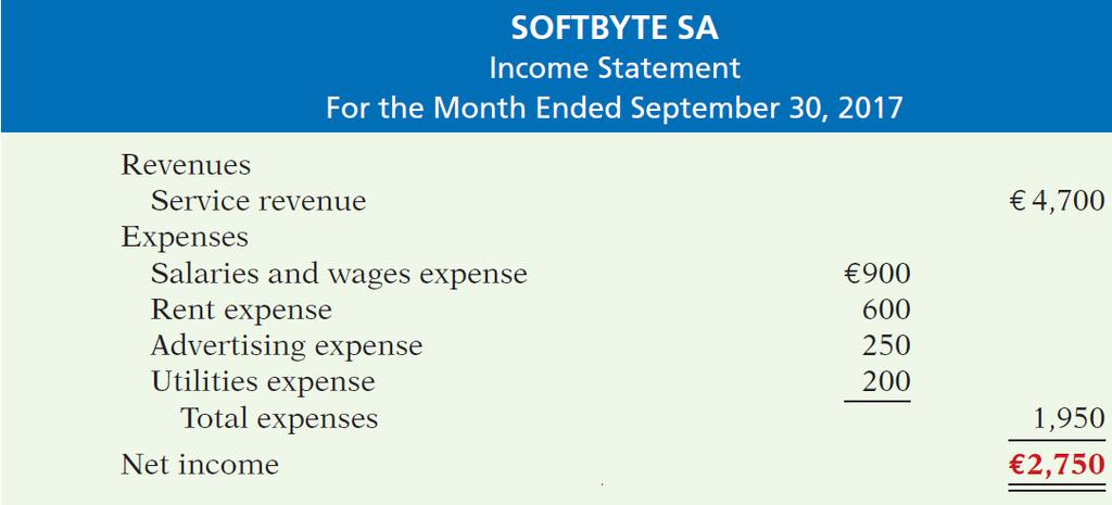 Financial Statements (2/7) Income Statement Reports the revenues and expenses for a specific period of time.