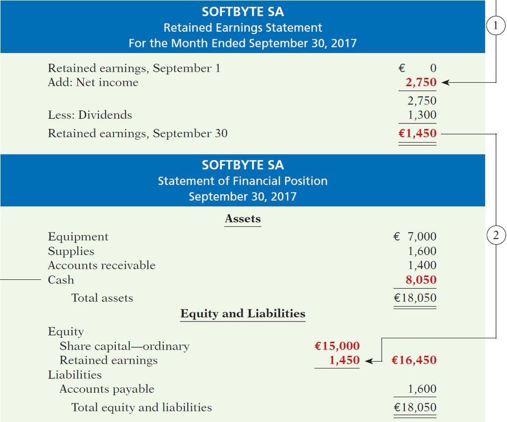 Financial Statements (5/7) The ending balance in retained earnings is needed