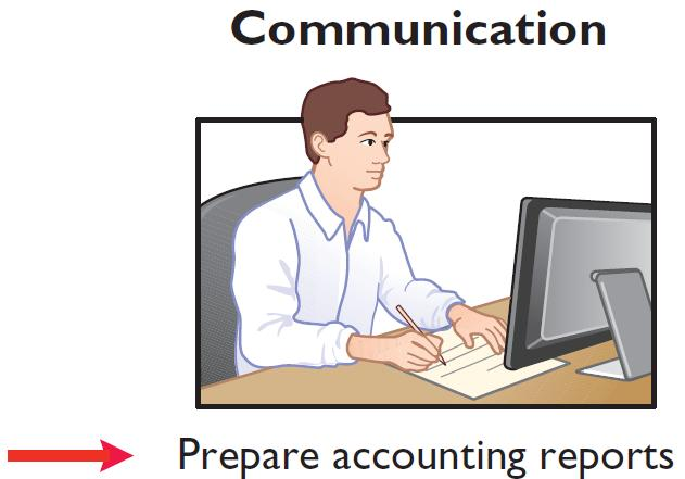 accounting process The